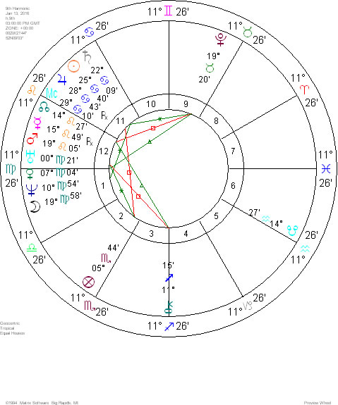 The Daze - Astrological Commentary